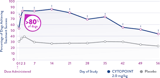 Cytopoint Injection Chart Cytopoint Efficacy For Canine Atopic Itch Relief Skin
