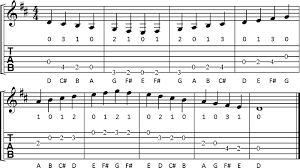 Guitar Scale Finger Chart Open Position Major Scales For Guitar Cyberfret Com
