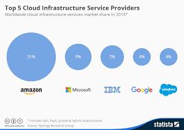 Chart On Cloud Computing Chart Googles Cloud Ambitions Statista