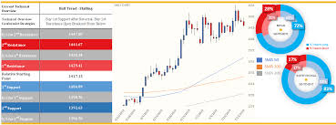 Golds Price May Have Ended In The Red Yesterday On