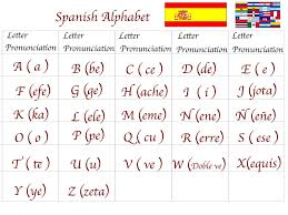 How can you use a computer? Spanish For You Class 1 Alphabet El Alfabeto 7aeslvvr Spanish Alphabet Spanish Alphabet Chart Useful Spanish Phrases