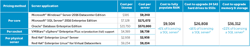 Software Licensing Model Save Money By Reducing Enterprise Software License Costs
