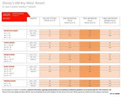 55 Rare Dvc Point Chart 2021