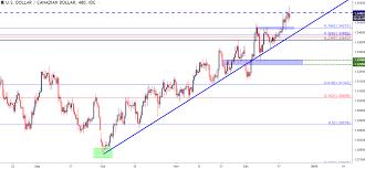 Us Dollar Price Action Setups Into Year End Eurusd Usdjpy
