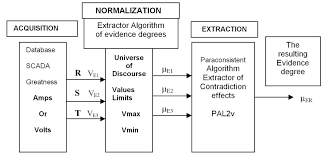 scada block diagram the wiring diagram scada block diagram vidim wiring diagram block diagram