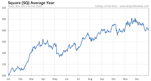 square stock price history charts sq ...