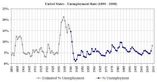 File Us Unemployment 1890 2008 Gif Wikipedia