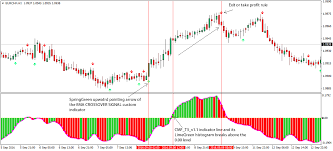 Advanced Chaikin Money Flow Cmf Forex Trading Strategy
