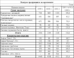 Реферат Отчет по летней производственной практике ru В таблице 4 2 1 приведена динамика объемов производства предприятия за 1999 2001гг За этот период комбинат значительно увеличил производство сухих