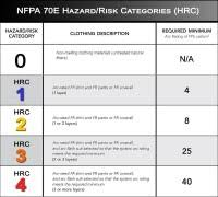 Nfpa 70e Ppe Chart Atpv Rating Chart Nfpa 70e Hazard Level Risk Chart