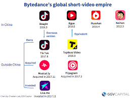 Bytedance Musical Ly Merger Ushers In New Age For Content