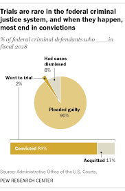 Only 2 Of Federal Criminal Defendants Go To Trial Pew