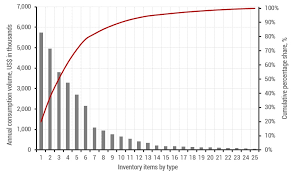 Abc Analysis Of Inventory Definition Pareto Principle