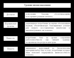 Курсовая работа Качество жизни населения ru