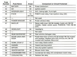 99 civic fuse box layout explore schematic wiring diagram \u2022 99-00 civic fuse box diagram honda civic fuse box diagram 99 wiring and lovely 98 carlplant rh tilialinden com 99 civic ex fuse box diagram 99 00 civic fuse box diagram