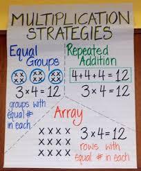 Multiplication Strategies Multiplication Strategies Math