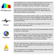 Types Of Artificial Lighting Centric Series Leds For Human Centric Lighting Waveform