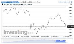 Bse Sensex Futures Streaming Chart Investing Com