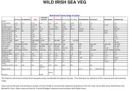 Feeder Insect Nutritional Value Chart 50 Genuine Neutrition Chart