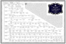 Introducing The Genealogy Descendant Chart Of William