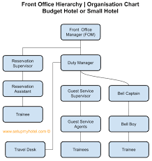 Hotel Organizational Chart And Its Functions Front Office Department Organisation Chart