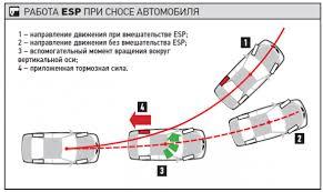 esp система курсовой устойчивости Принцип работы rabota esp pri zanose Система курсовой устойчивости