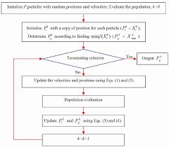 Psopc For Diagram Flow Download The Chart Algorithm Scientific
