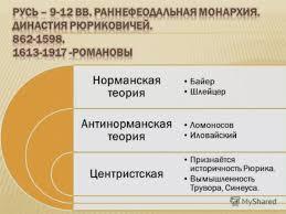 Загрузить Происхождения древнерусского государства курсовая Популярные запросы картинок