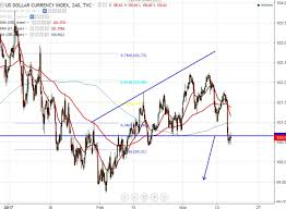 Dxy Stock Chart Dollar Index Trading Time