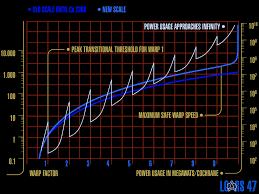 Warp Speed Chart Warp Chart Semi Decent