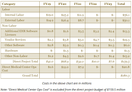 Uw Medicine Org Chart Uw Medicine To Implement Single Ehr Platform State Of
