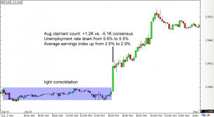 4 Ways To Predict Forex Market Consolidation Learn How Here