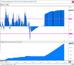 Cumulative Tick Indicator Linn Software
