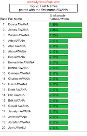 AWANA Last Name Statistics by MyNameStats.com