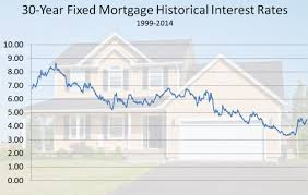 30 Year Mortgage Rate Chart 2014 Fixed Mortgage Rates Usda 30 Year Fixed Mortgage Rates
