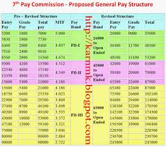 projected th cpc pay for each cadre post pension and all service 7th cpc projected pay