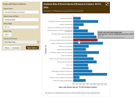Using Worker Health Charts To Learn About Your Workplace
