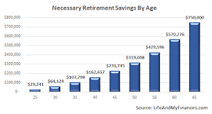 Retirement Savings By Age Are You On Track Life And My