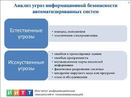 Отчёт по производственной практике презентация онлайн  Анализ угроз информационной безопасности автоматизированных систем