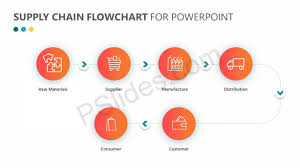 Supply Chain Flow Chart Supply Chain Flowchart For Powerpoint Pslides