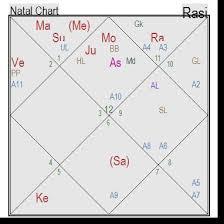 Ashok Gehlot Astro Analysis Karmicastro