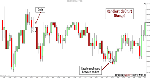 charting candlesticks 10 types of price charts for trading trading setups review