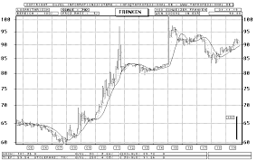 Swiss Franc Euro Bar Chart Longterm Chart Quote