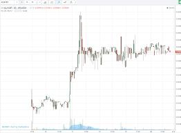 Melon Launch Report Mln Btc Up 104 00 Allcoinsnews Com