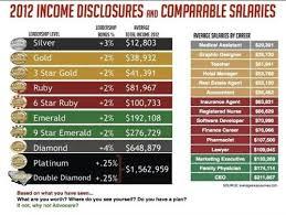Advocare Income Chart Advocare Premier Health Wellness