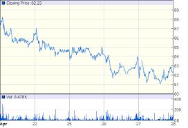 Gw Pharmaceuticals Stock Quote Adorable GW Pharmaceuticals PLC ADR NASDAQGWPH Quotes News Google