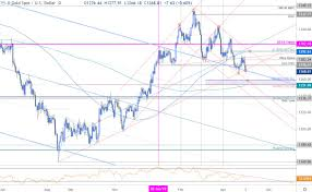 Gold Price Outlook Xau Testing Yearly Lows Shorts Vulnerable