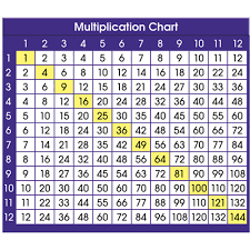 Images Of A Multiplication Chart Adhesive Desk Prompts Multiplication Chart