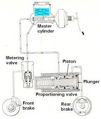 showing post media for proportioning valve symbol brake proportioning valve jpg 482x570 proportioning valve symbol
