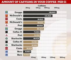 The High Street Coffee Which Is The Best Value For Money For